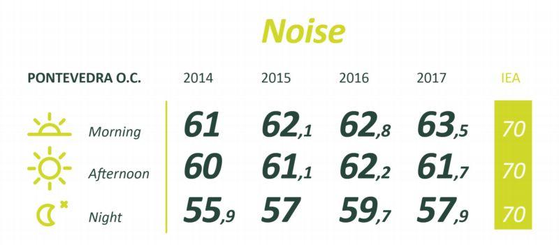 noise ence